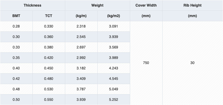 High RIB 30 Specifications Table - For Colour Coated Material