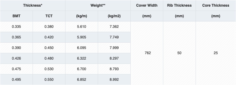 Superior RIB PU Metal Specifications Table - For Colour Coated Material