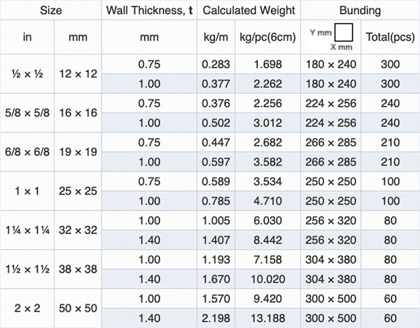 Cold Rolled Square Hollow Pipe Specification Table