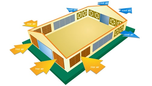 Astino Ventilation System Diagram