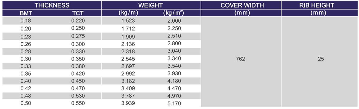 Superior RIB Specifications Table - For Colour Coated Material